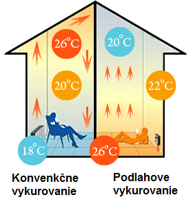konvekcne-a-podlahove-vykurovanie