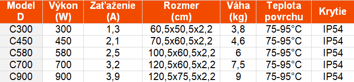 tabuľka infrapanelov smodernclasic