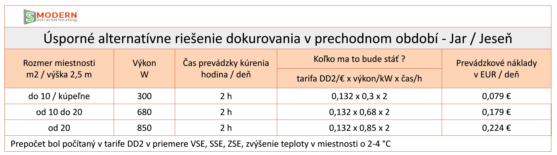 usporne alternativne riesenie dokurovania v prechodnom obdobi - Jar Jesen - infravykurovanie smodern