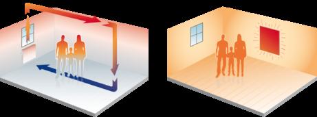 konvekcne vykurovanie a infrapanely