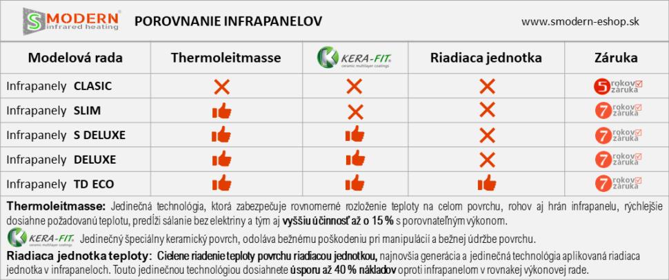 Tabuľka porovnania infrapanelov S MODERN